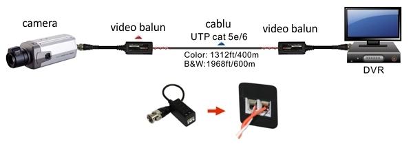 schem folosire adaptor impedanta camera (video balun)